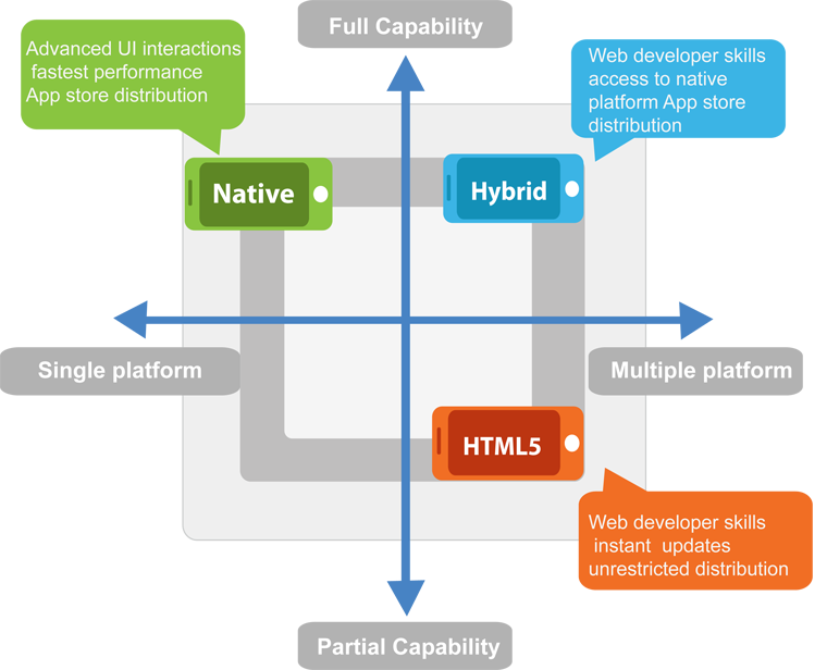 What you should choose – Native vs. Cross Platform? | App Design ...