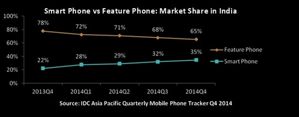 Smartphone vs Feature Phone market share