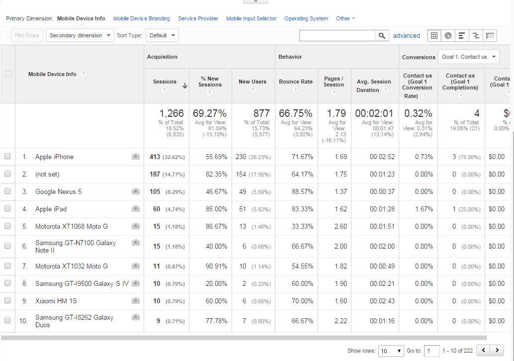 mobile device info from analytics