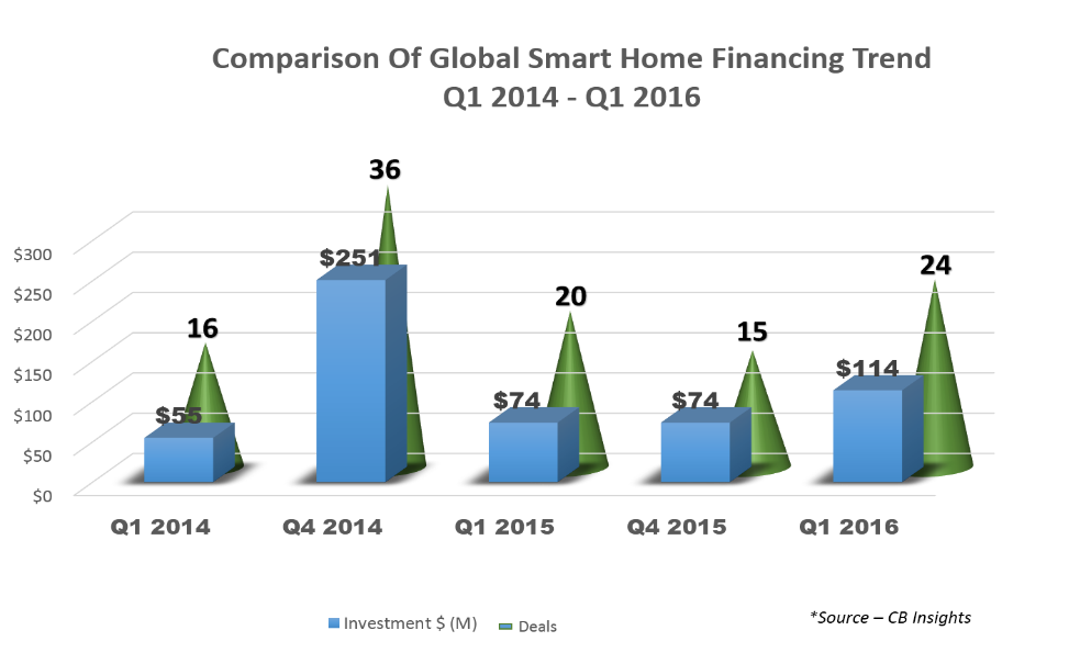 Comparision of Global Smart Home Financing Trend 2014-2016