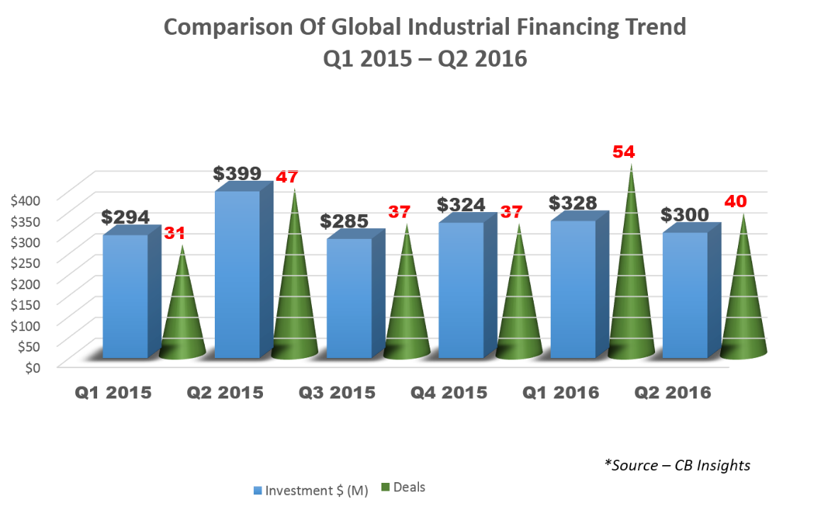 comparision-of-global-industrial-financing-trend-2015-2016