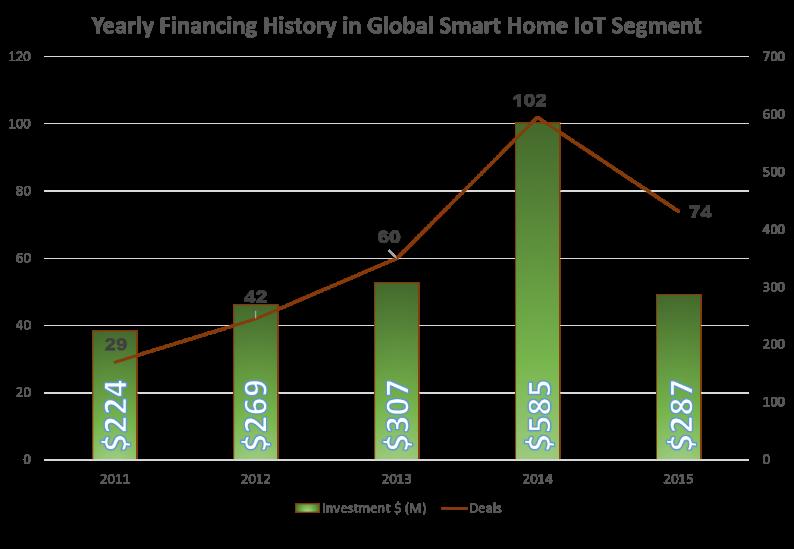 global-smart-home-iot-segment