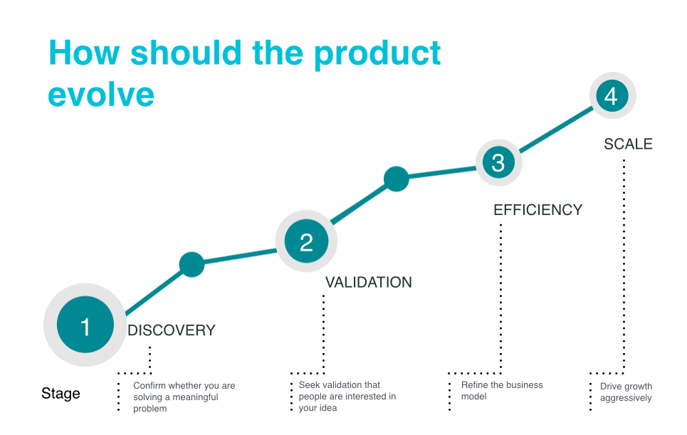 how-should-the-product-evolve