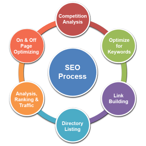 seo-action-plan