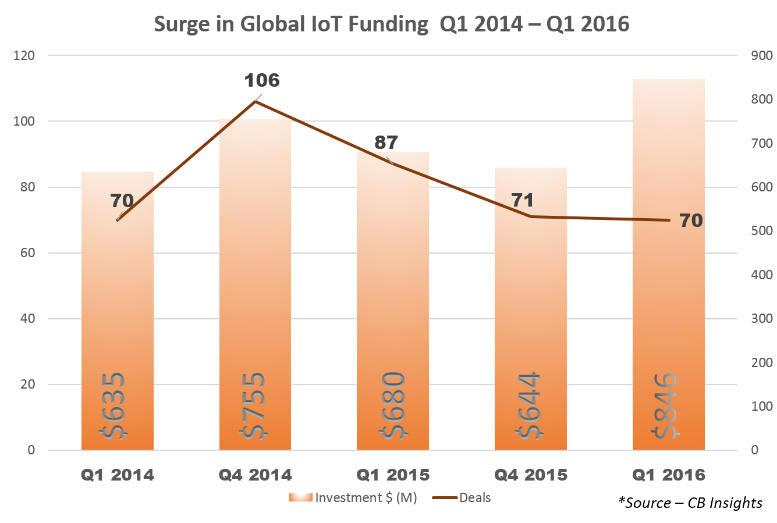 surge-in-global-iot-funding-q1-2014-q1-2016