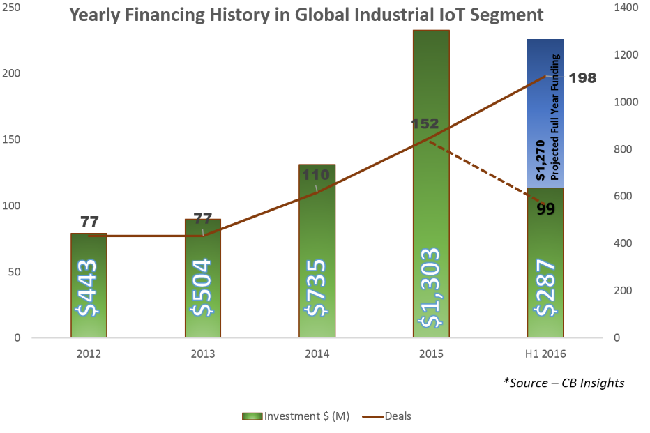 yearly-financing-history-in-global-industrial-iot-segment