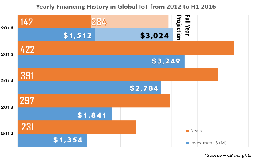 Yearly Financing History in Global IoT from 2012 to h1 2016