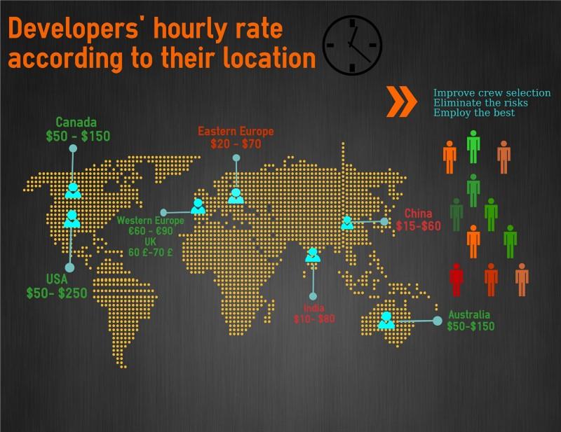 app-development-rate
