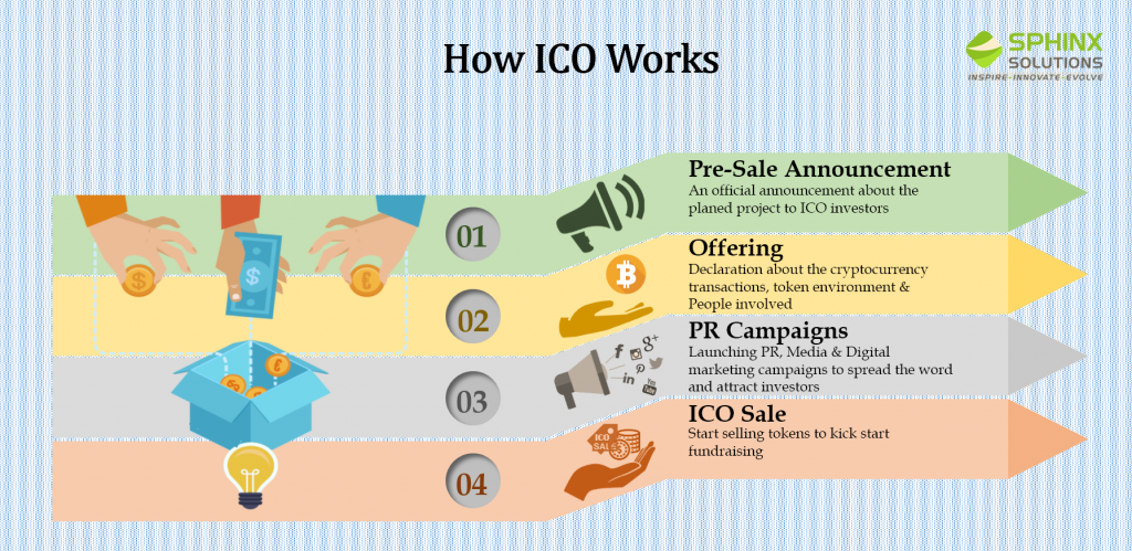 how-ico-works