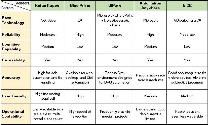 rpa-tool-comparison