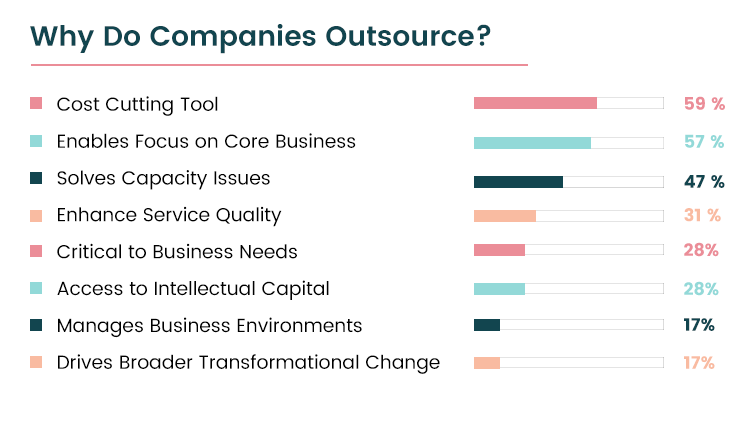 why do companies outsource