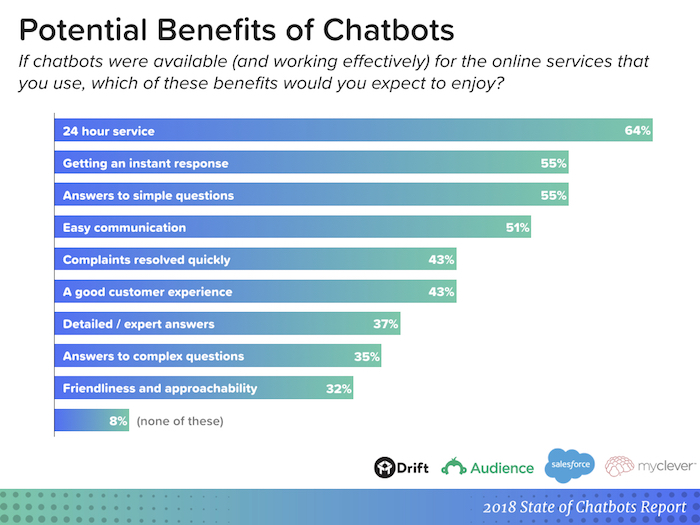 Chatbot for B2C