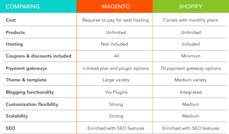 magentoVSshopify table