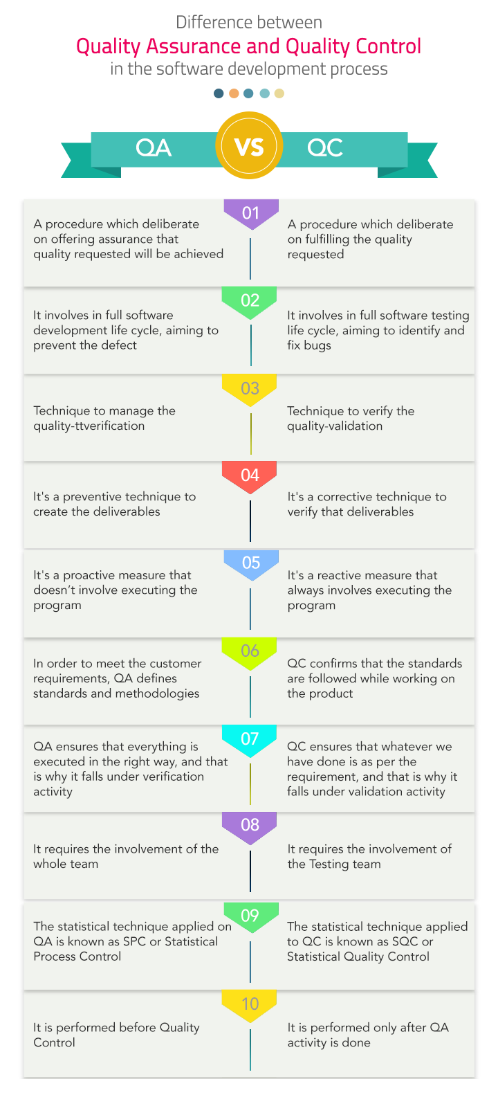 QA Vs QC in Software testing Infographics