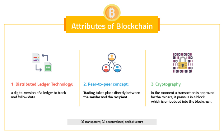 concept of blockchain