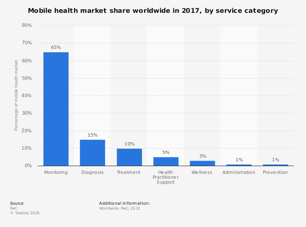 global-mobile-health-market-share-in-2017-by-service-category