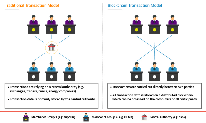 traditional transaction model