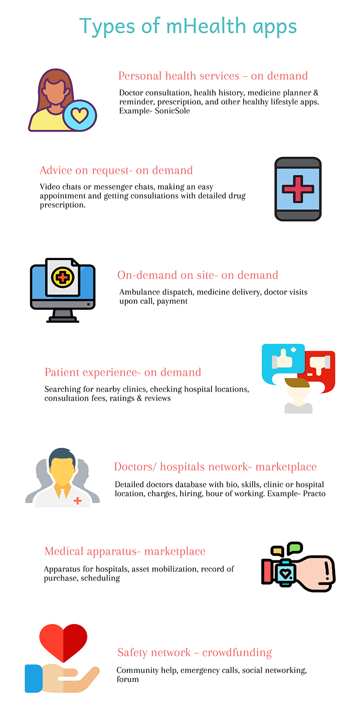 types of mHealth app