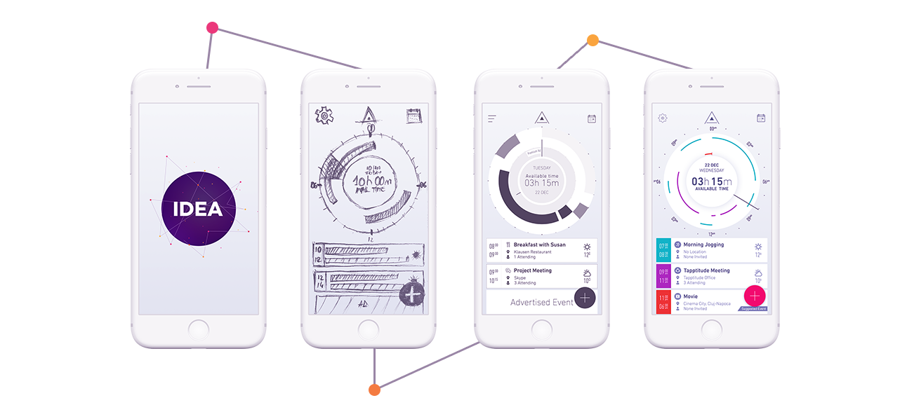 Product-Design-process-steps-from-idea-to-sketches-to-wireframes-to-Prototype-to-MVP