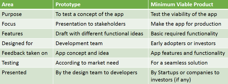 Difference between Prototype and MVP