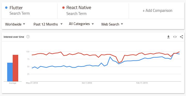 Popularity - Graph 1
