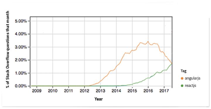 Popularity of reactjs and angularjs - stackoverflow