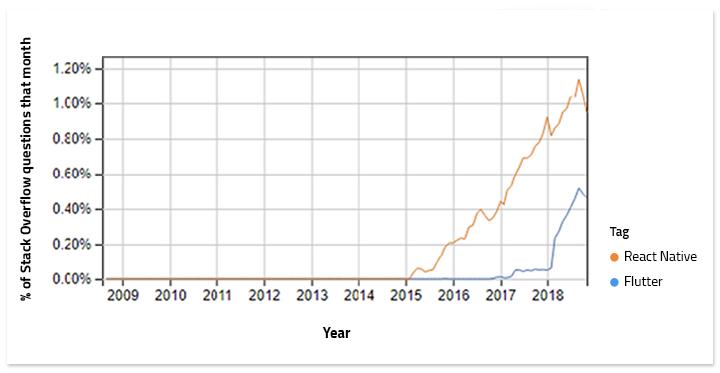 Popularity - Graph 2