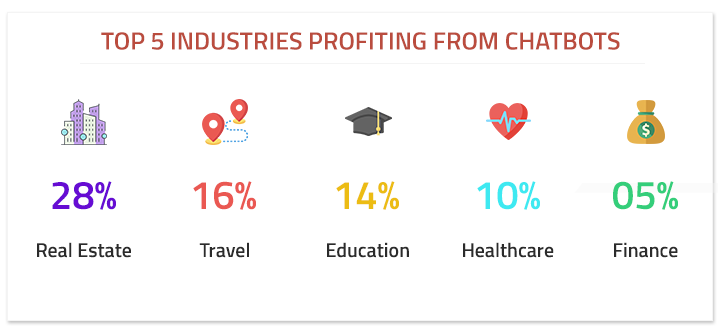 industries profiting by chatbots