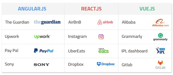 angular react vue_table