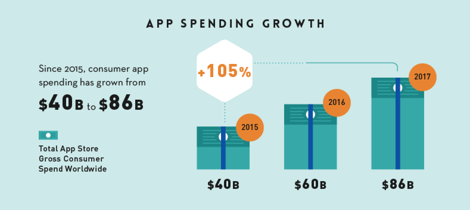 app spending growth