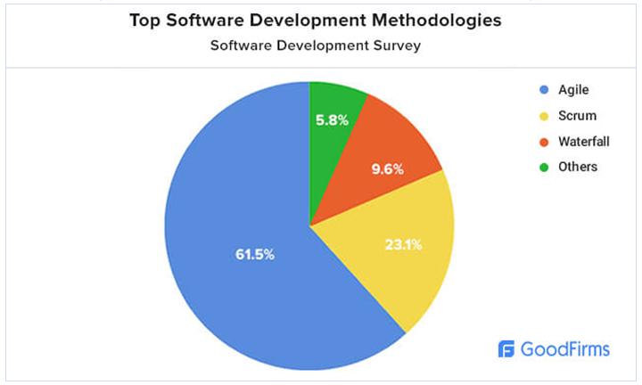 software-development_methodology