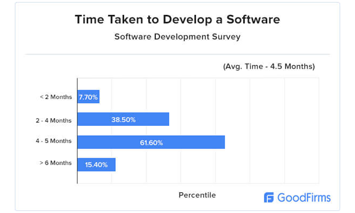 time_taken_to_develop_a_software