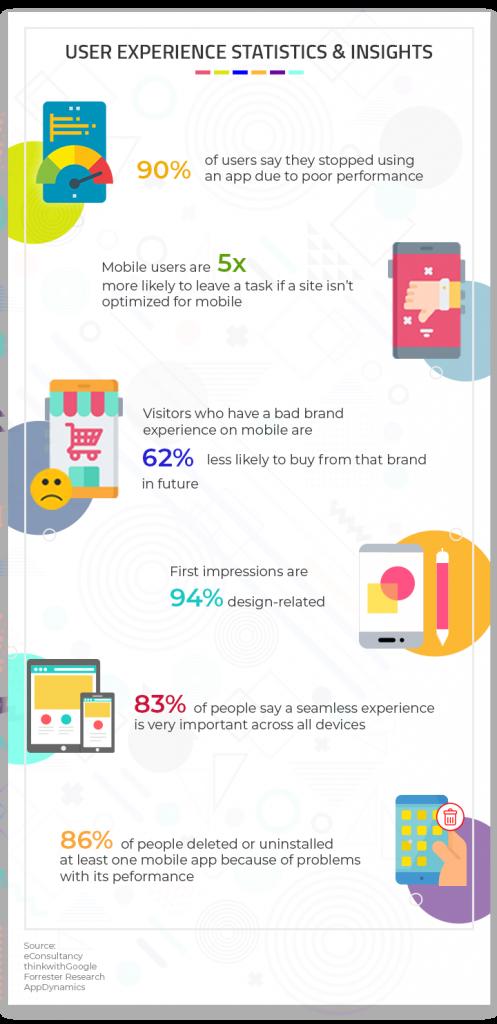 UX statistics & insights