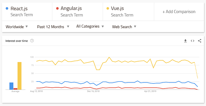 Popularity by Google search traffic